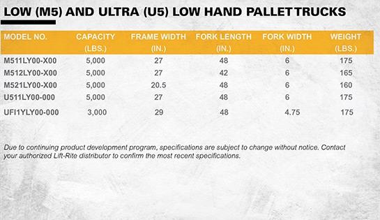 Lift-Rite Titan Series Low Profile Pallet Jacks, Ultra Low Pallet Trucks